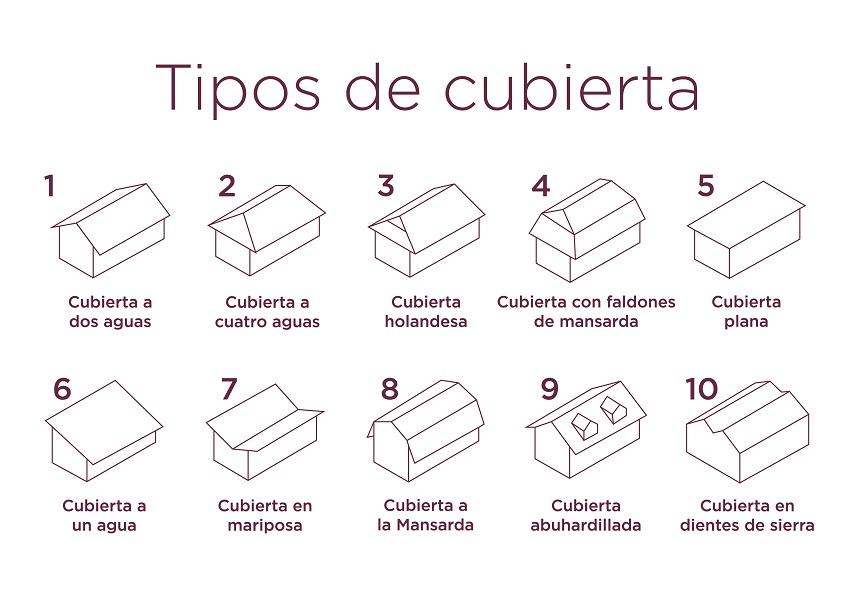 imagen 10 tipos de cubierta