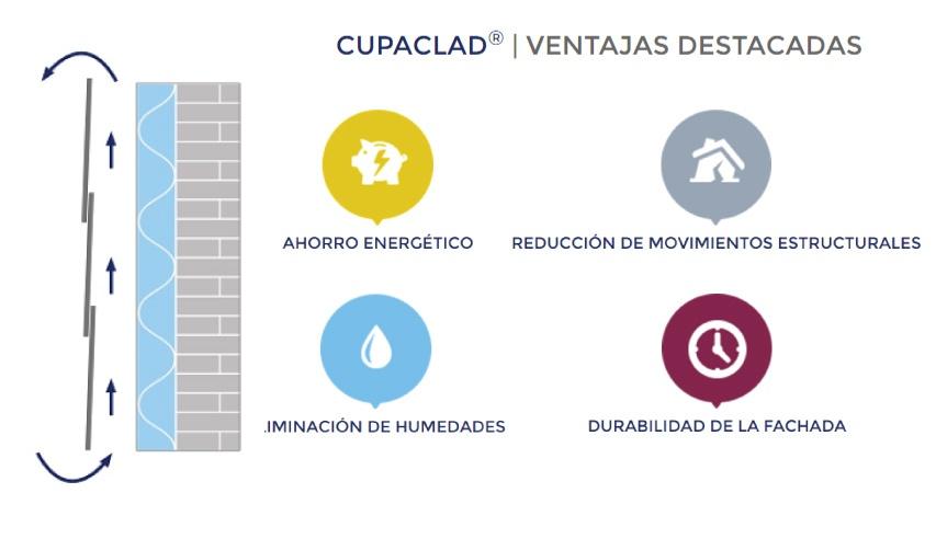 ventajas de la fachada ventilada cupaclad