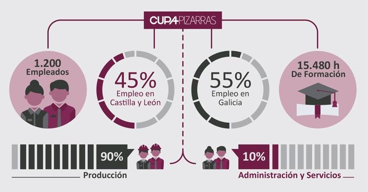infografia empleo cupa pizarras