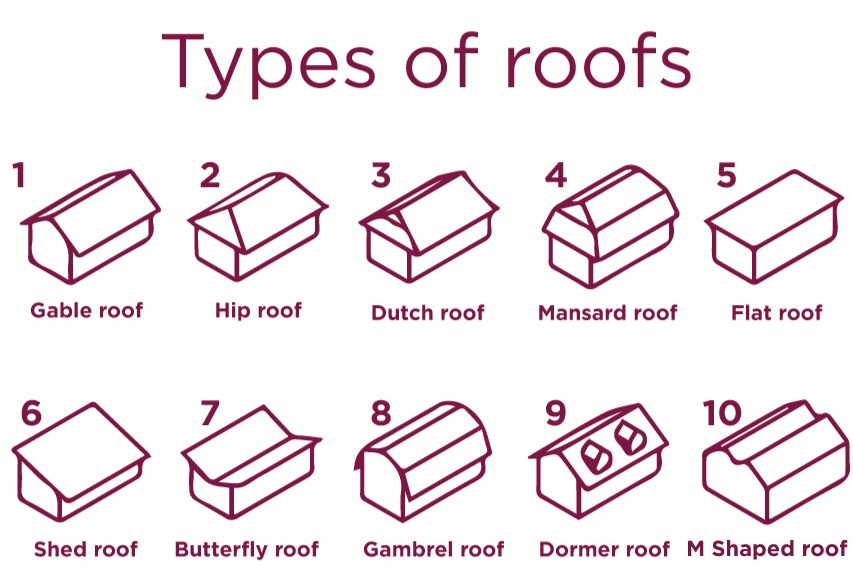 10 Types Of Roofs You Didn T Know