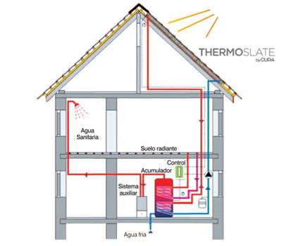 THERMOSLATE®