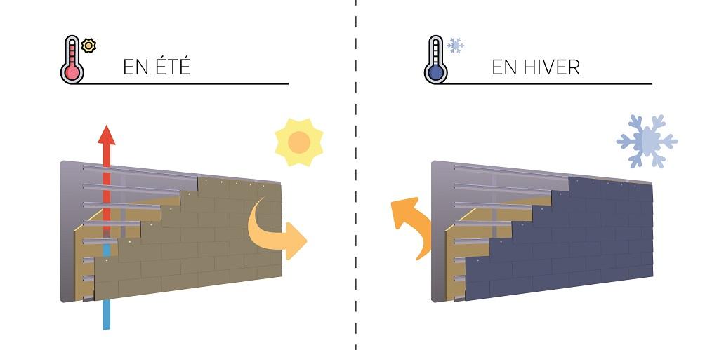 fonctionnement de la façade ventilée en été et en hiver