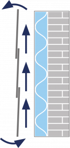 structure of a rainscreen cladding system