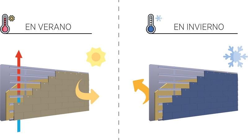 funcionamiento fachada ventilada en verano e invierno
