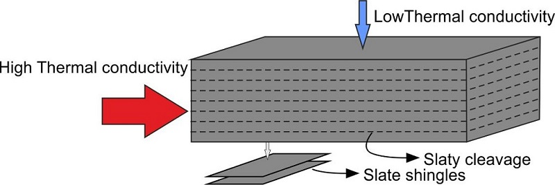 thermal conductivity of slate
