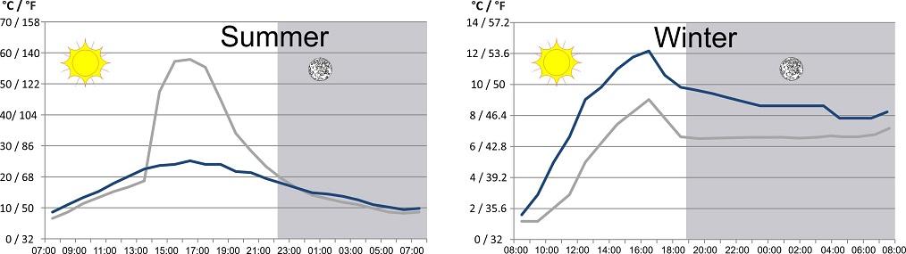 thermal inertia and temperature of slate