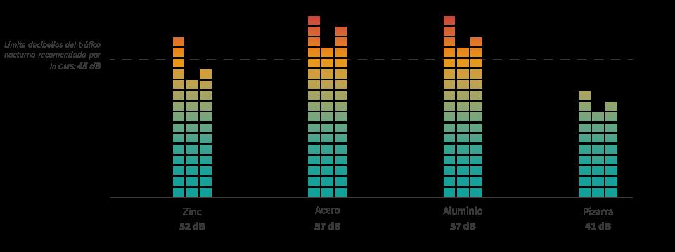 comparativa sonido materiales