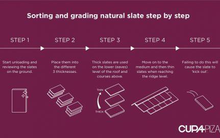 sorting and grading slates